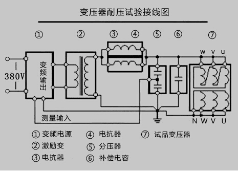 网站首页 解决方案  使用须知: (1)串联谐振用来10kv电线的耐压安装